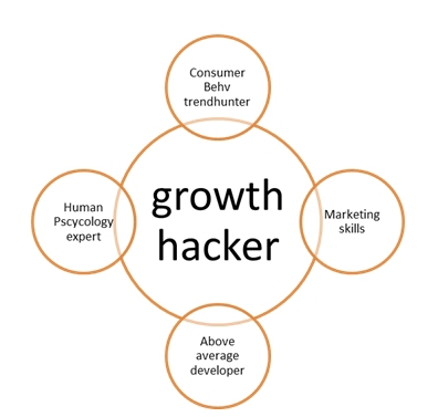 Growth Hacking — 5 правил успеха
