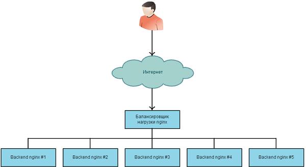 Конфигурация web-серверов
