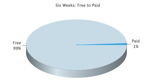 Почему софт не должен быть бесплатным?