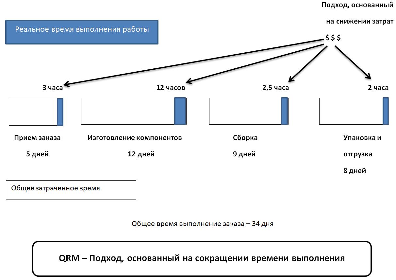 Современные методологии управления производством