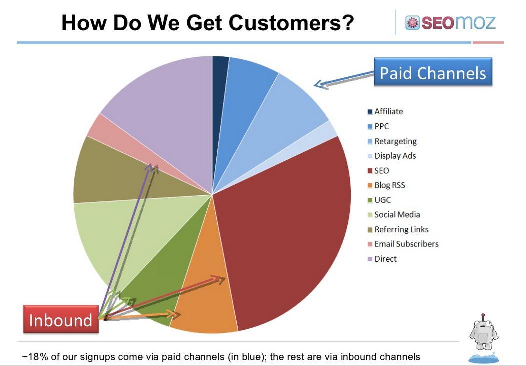 За что ITшнику любить некоторых маркетологов или руководство по маркетингу для IТ стартапа