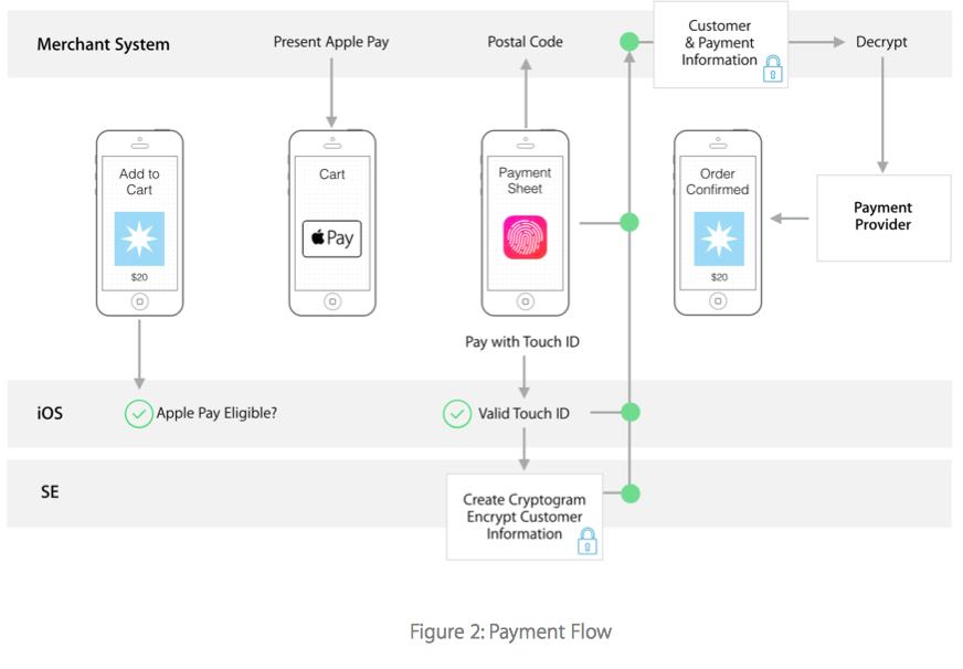 Как создавался ApplePay — революционная система мобильных платежей