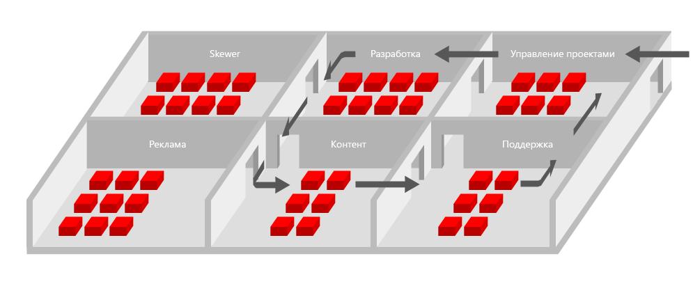 Как конвейер может сделать производство сайтов лучше?