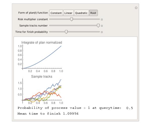 Ход абстрактного проекта в вакууме: модель случайным процессом