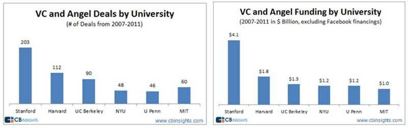 Как создавались 9 самых успешных стартапов Стэнфорда