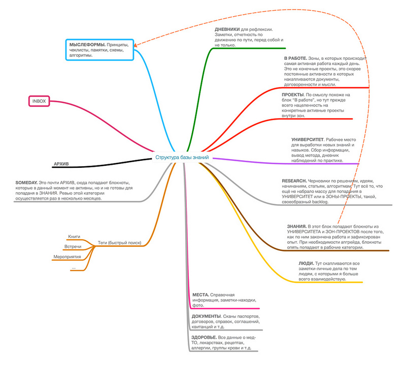 Структура базы знаний