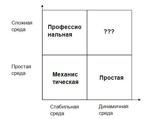 Матрица компаний