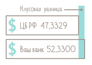 Как работать с валютными счетами? - 4