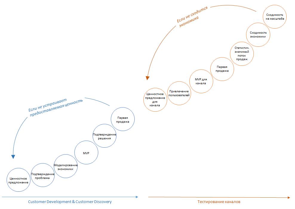 «Дыры» стартапов: самые распространенные проблемы молодых компаний, которые мешают их развитию - 2