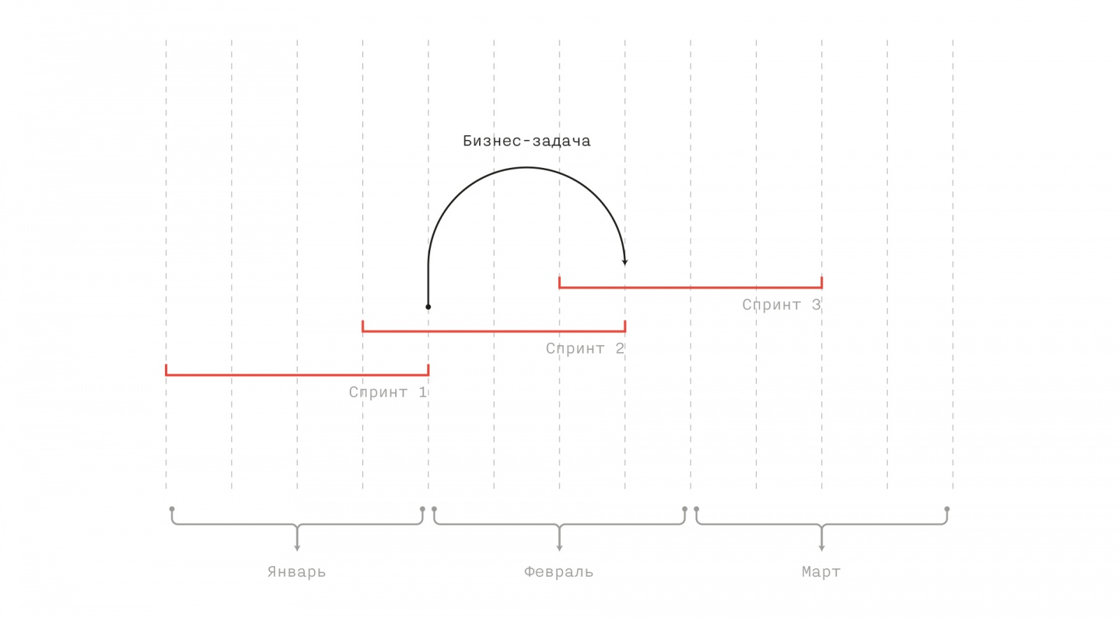 Инструментарий бизнес-аналитика: личный опыт - 4