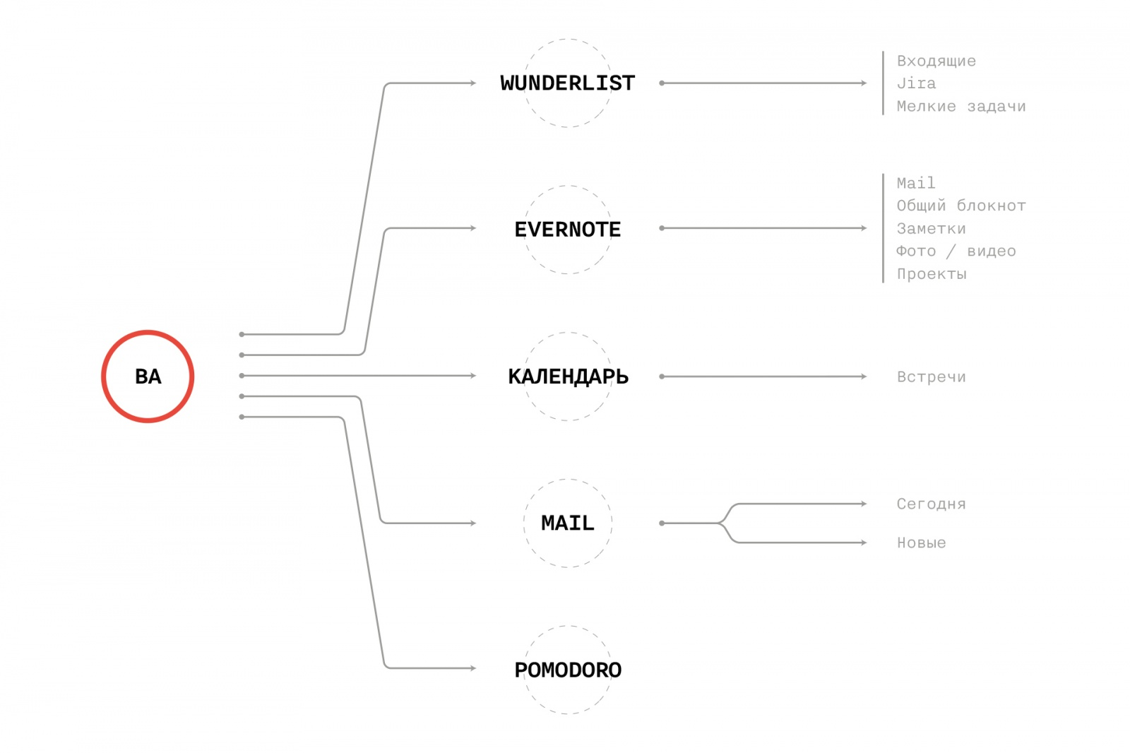 Инструментарий бизнес-аналитика: личный опыт - 1