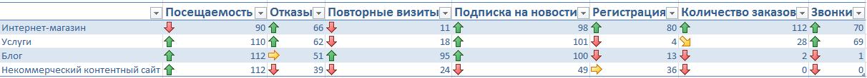 Конверсия: несколько полезных графиков и таблиц - 4