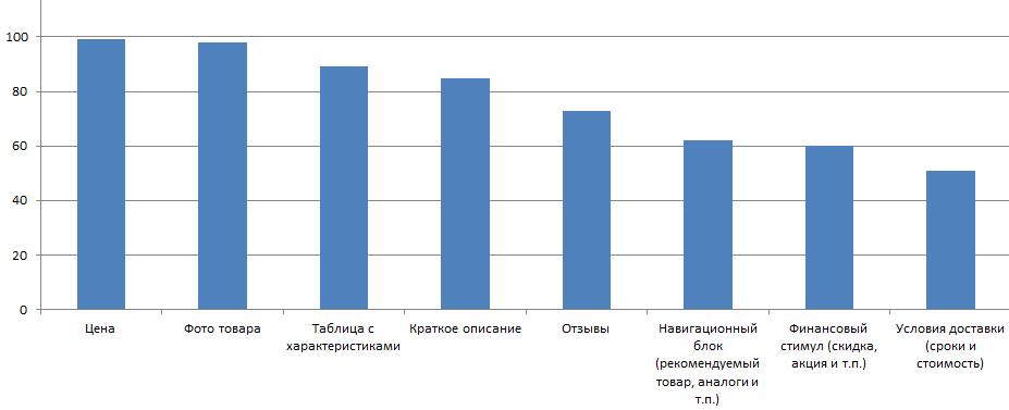 Конверсия: несколько полезных графиков и таблиц - 1