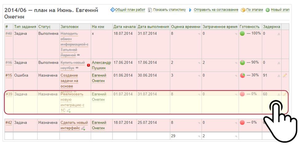 Оперативное планирование в Redmine - 5