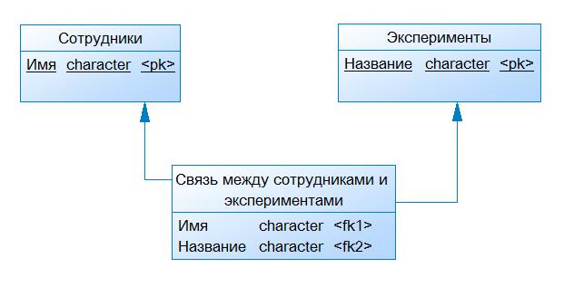 Моделирование функциональных объектов - 3