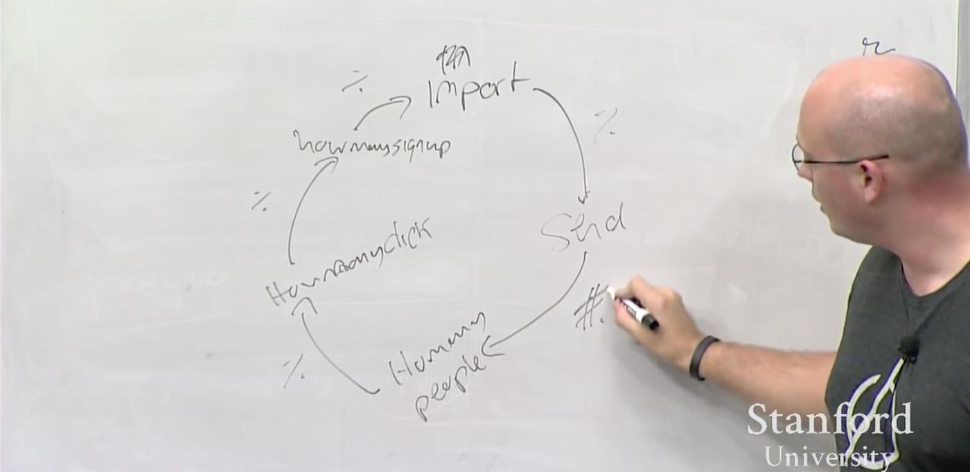 Алекс Шульц (часть 3): введение в growth hacking - 5