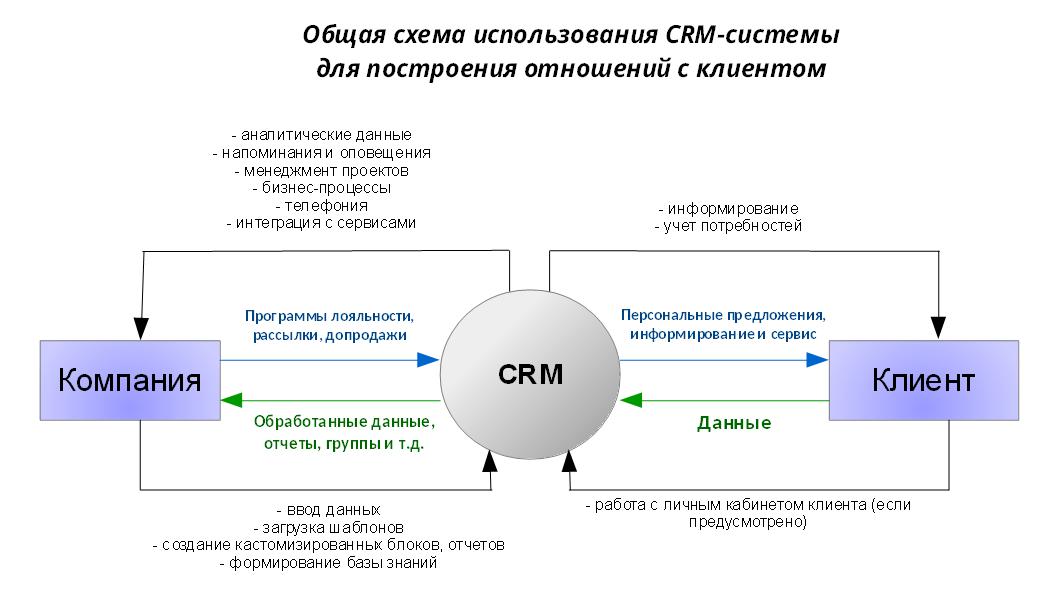 CRM как точка опоры - 2