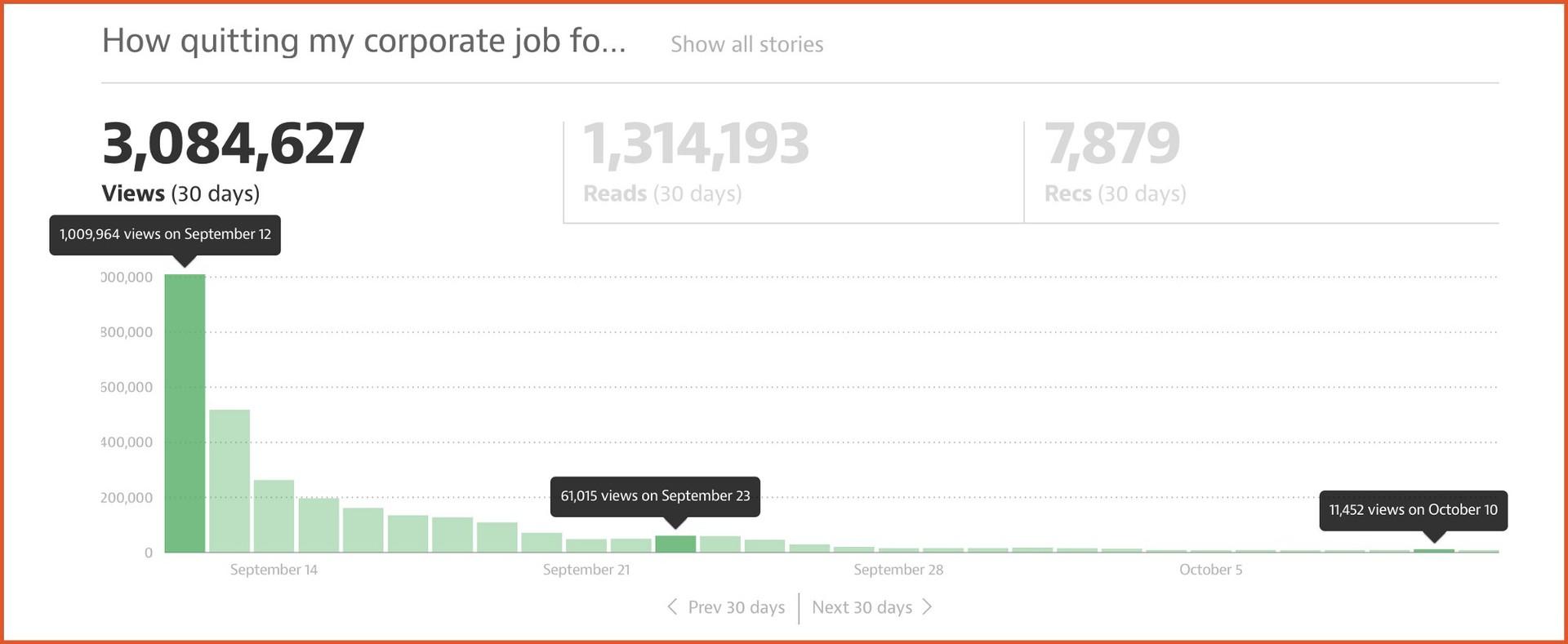 Как я сделал так, чтобы мои статьи просмотрели 6.2 миллиона человек и подписалось 144,920 людей? - 3
