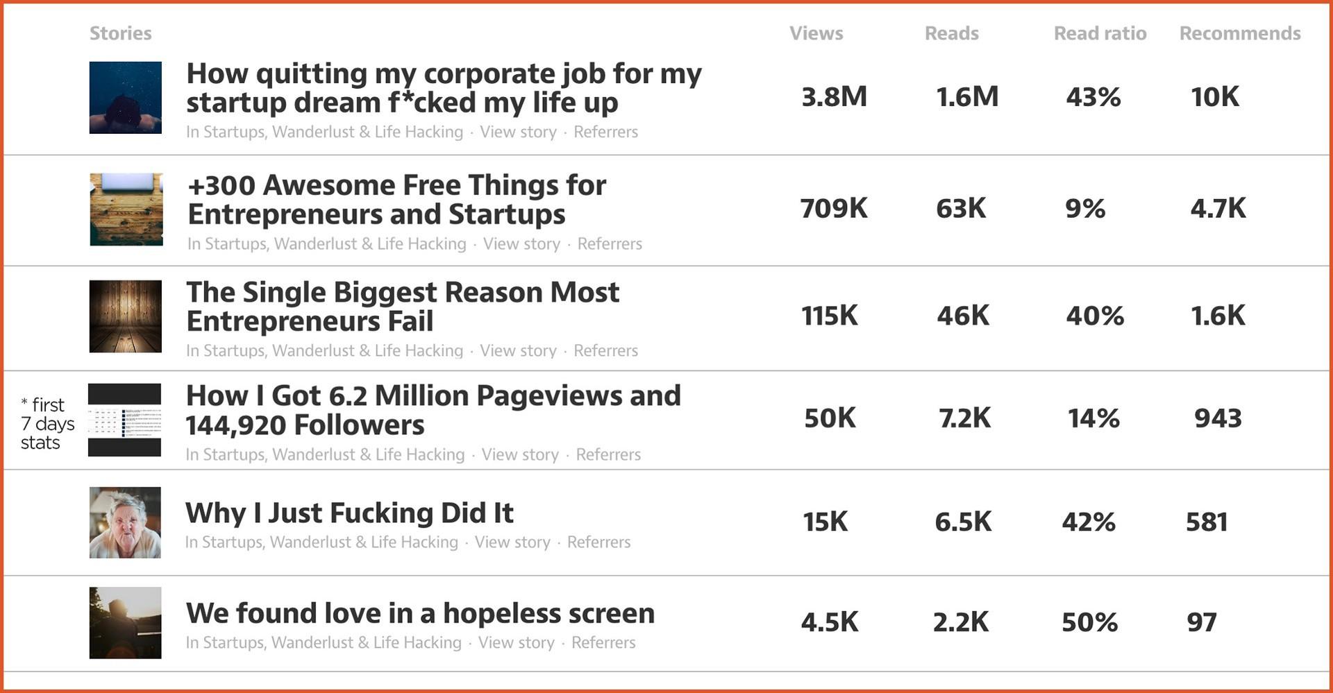 Как я сделал так, чтобы мои статьи просмотрели 6.2 миллиона человек и подписалось 144,920 людей? - 6