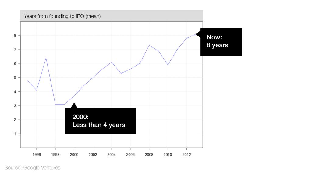Сейчас новый пузырь стартапов? Все аргументы за и против - 2