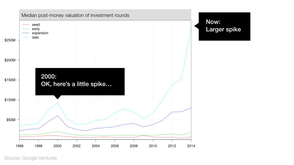 Сейчас новый пузырь стартапов? Все аргументы за и против - 7