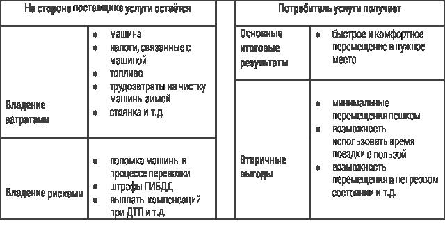 Услуги в области ИТ: Матчасть. Часть 2. Формула услуги - 2