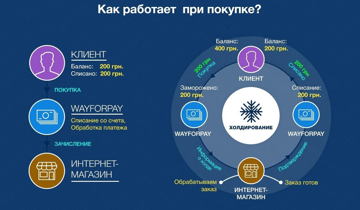 WayForPay: Возвраты онлайн-платежей или холдирование - 2