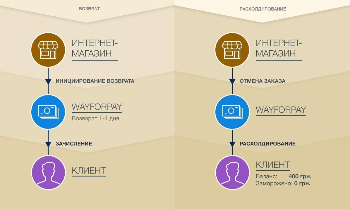 WayForPay: Возвраты онлайн-платежей или холдирование - 3