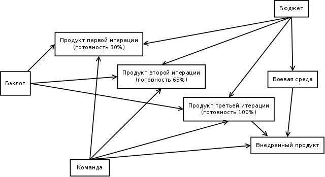 Ресурная концепция в управлении проектами - 1