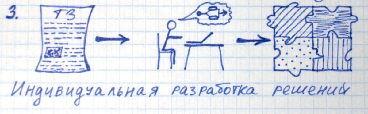 Просто о сложном: как презентовать сложный продукт - 4