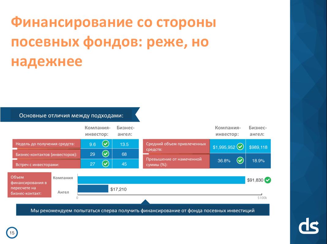 Идеальная презентация для стартапа: 3 минуты 44 секунды на убеждение инвесторов - 3