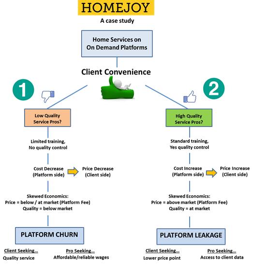On-Demand экономика: Причины неудач стартапа Homejoy - 2