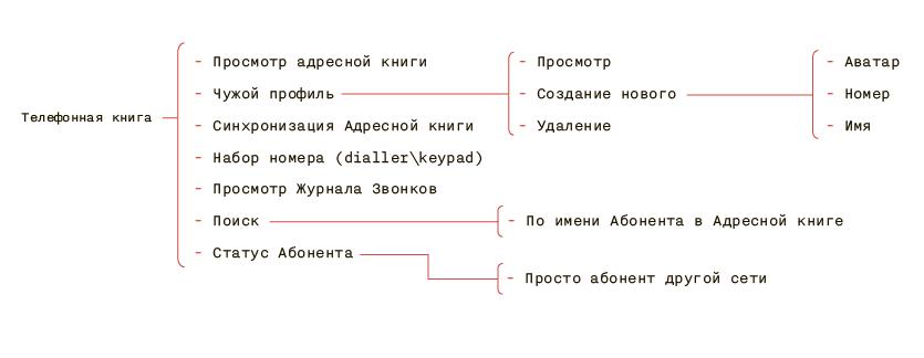 Налаживаем коммуникацию между бизнесом и UX: набор артефактов в помощь аналитику - 3