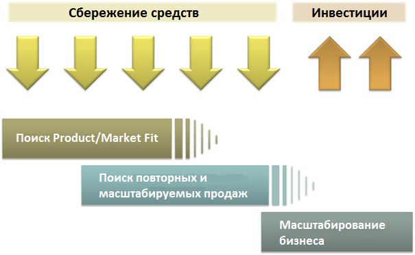 Market Fit или как найти точку G у стартапа - 3