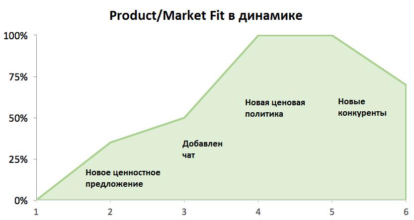 Market Fit или как найти точку G у стартапа - 4