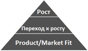 Market Fit или как найти точку G у стартапа - 5