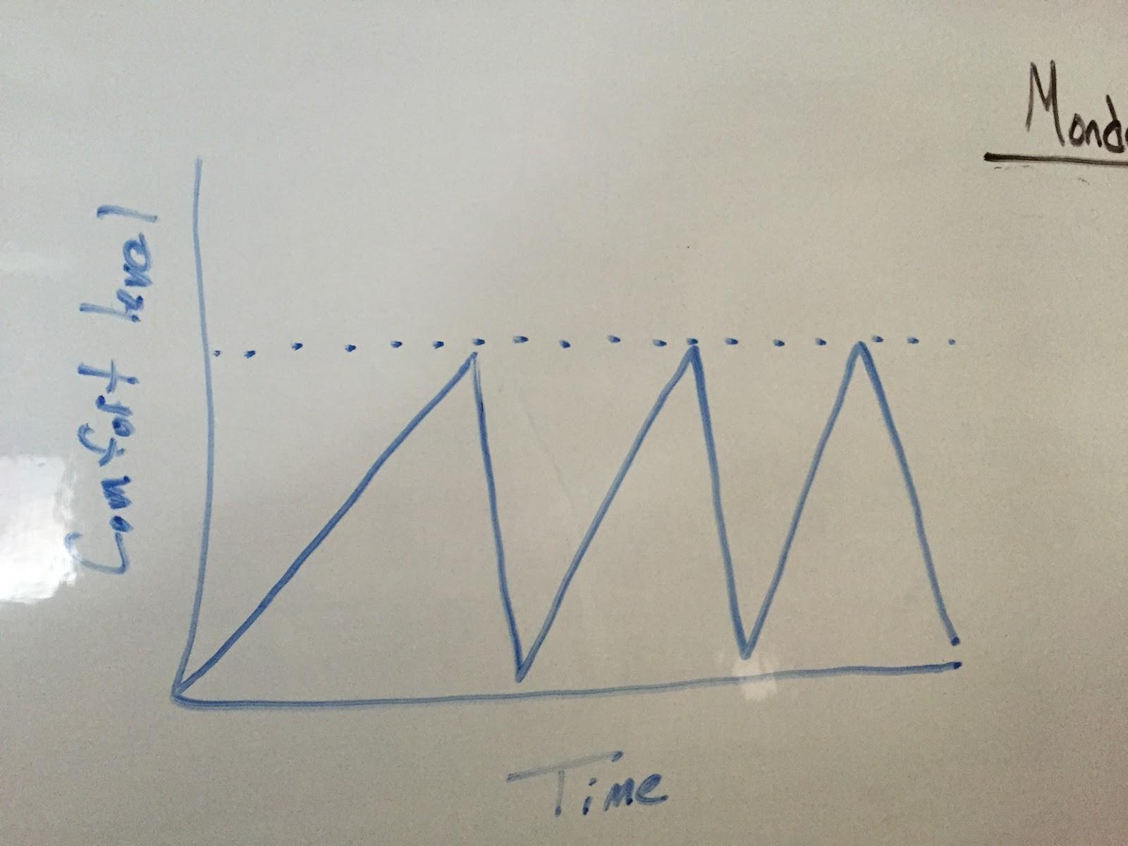 Первое правило в культуре стартапов, или О том, как я боялся перемен - 2