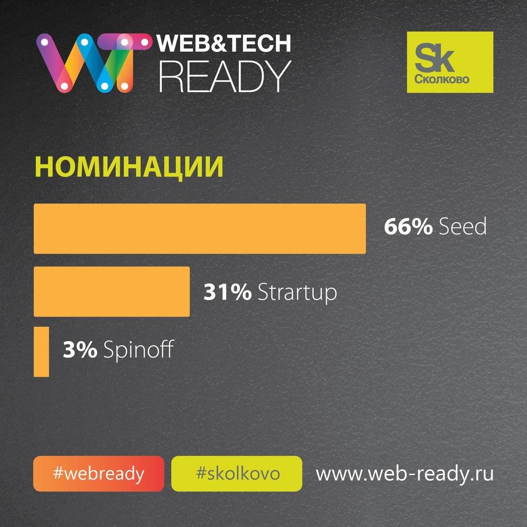 Итоги конкурса ИТ-проектов Web&Tech Ready 2015 и статистика по всем участникам конкурса - 2