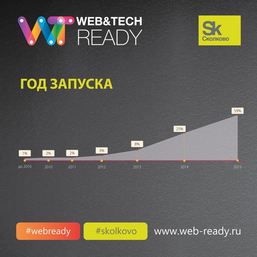 Итоги конкурса ИТ-проектов Web&Tech Ready 2015 и статистика по всем участникам конкурса - 3