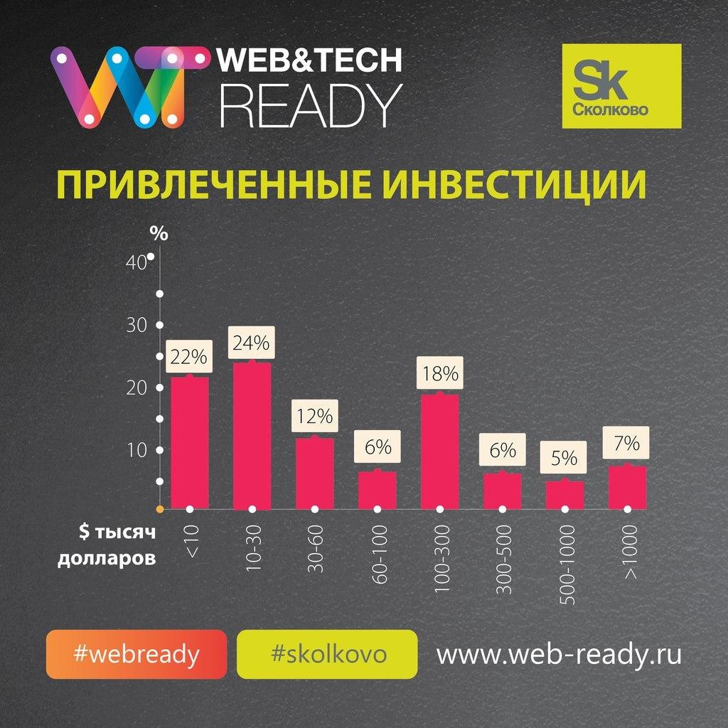 Итоги конкурса ИТ-проектов Web&Tech Ready 2015 и статистика по всем участникам конкурса - 7