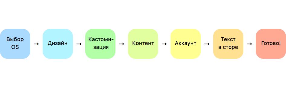 Оптимизация брендирования мобильного приложения - 4