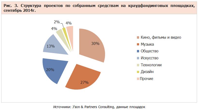 Особенности российского краудфандинга - 1