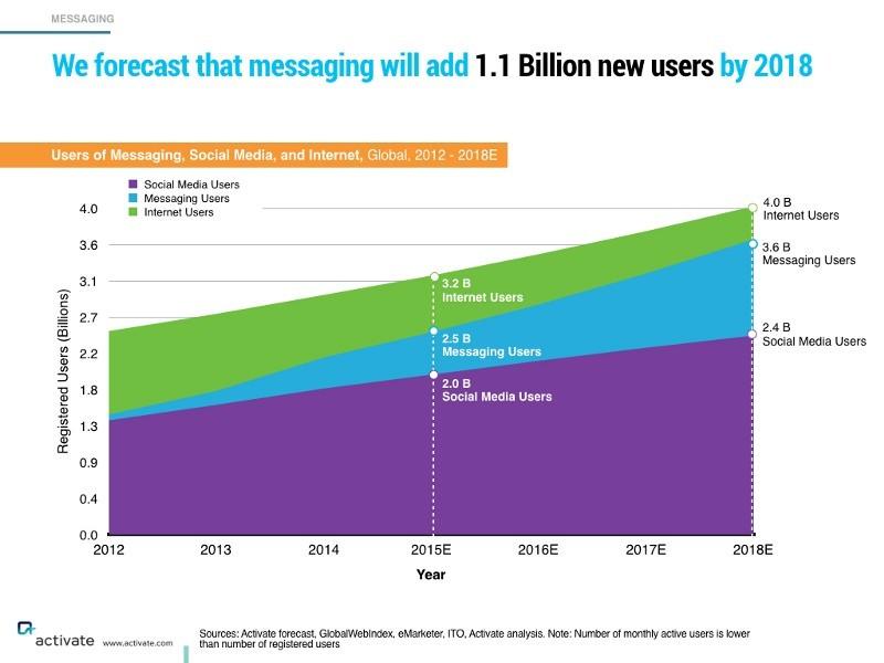 Феномен виртуального общения через мессенджеры только набирает обороты - 2