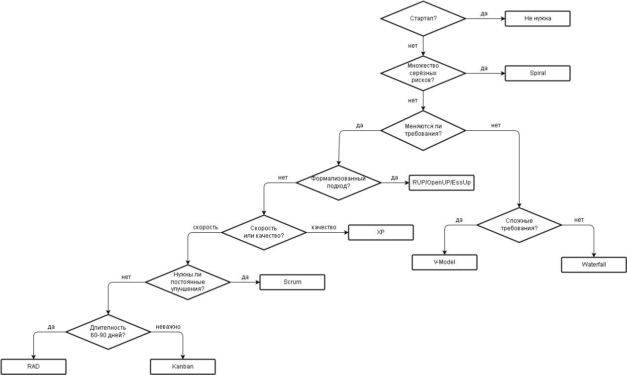 Блок-схема выбора оптимальной методологии разработки ПО - 1