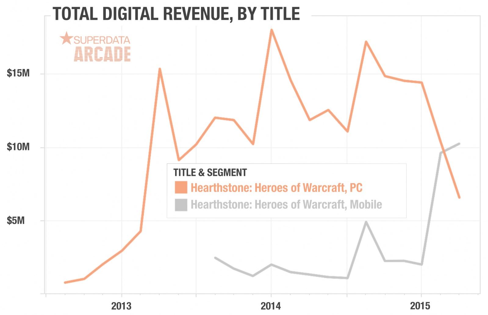 Игры в деньги: Activision Blizzard и Hearthstone - 3