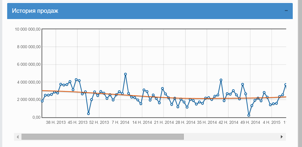 Планирование продаж сезонных товаров с учетом меняющихся экономических условий - 10