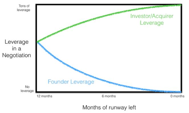 Финансирование на год (и меньше): советы по управлению стартапами в условиях «финансового дедлайна» - 2
