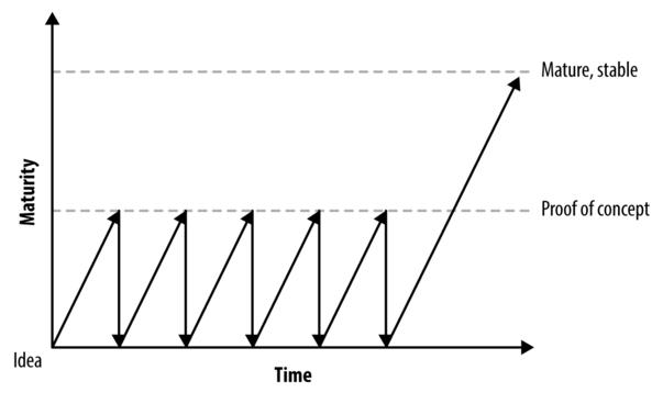Минимально жизнеспособный продукт – это не продукт, а процесс - 3