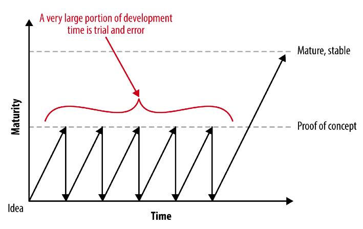 Минимально жизнеспособный продукт – это не продукт, а процесс - 4