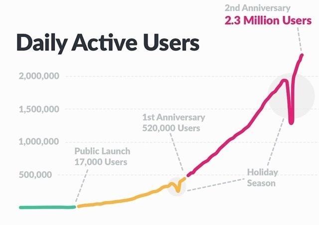 Аудитория Slack выросла на 300 тысяч пользователей за 2 месяца - 1